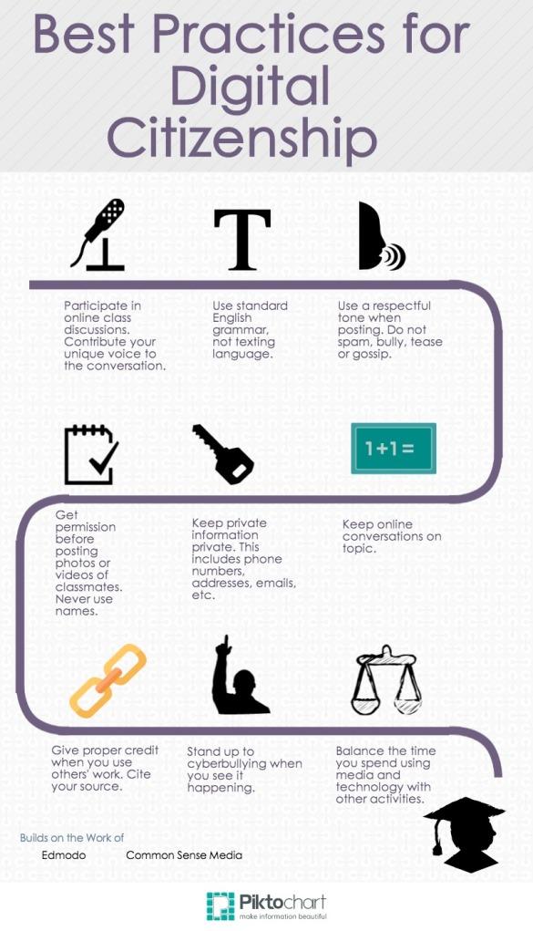 Best Practices for Digital Citizenship