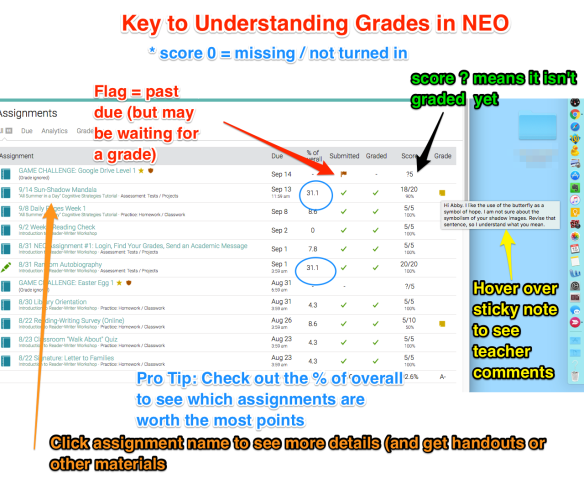 Graphic explaining symbols in NEO gradebook