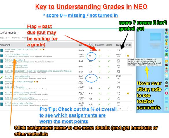Graphic explaining symbols in NEO gradebook
